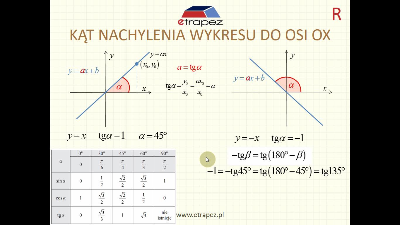 Lekcja 3R – Funkcja liniowa