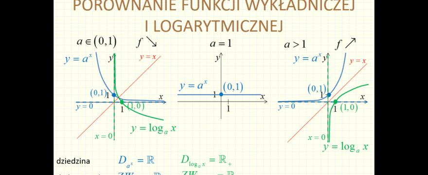 Lekcja 5R – Funkcja wymierna, wykładnicza i logarytmiczna