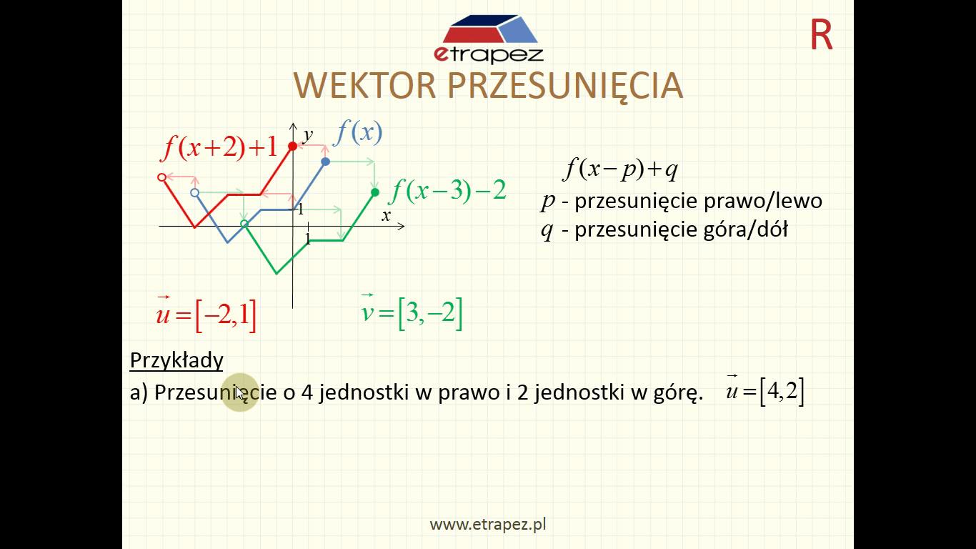 Lekcja 2R – Przekształcenia wykresu funkcji